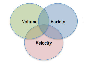 Venn diagram for big data