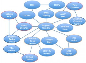 A diagram showing archives and other entities connected
