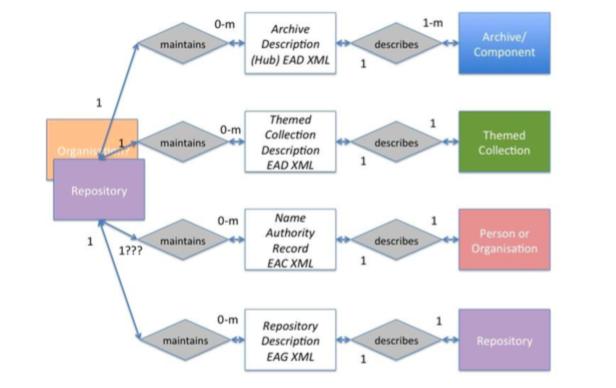 Archives Hub Entity Relationship diagram