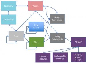 model of data for EBD