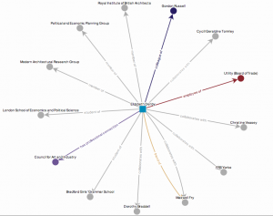 Visualisation showing connections to Elizabeth Denby