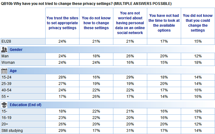 Respondents who have not tried to change their default privacy settings