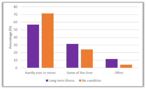 Figure 2. How often do you feel isolated from others? By long-term illness or condition.