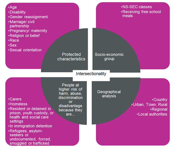 Diagram showing the five components of evidence collection and analysis